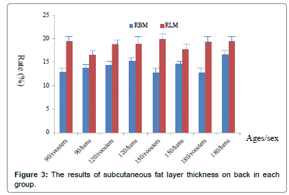poultry-fisheries-results-subcutaneous-layer