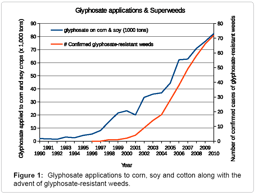 poultry-fisheries-wildlife-sciences-Glyphosate