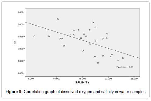 poultry-fisheries-wildlife-sciences-correlation-graph-oxygen