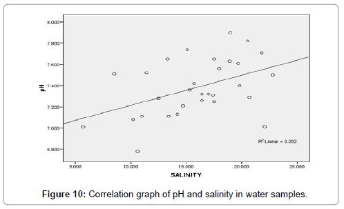 poultry-fisheries-wildlife-sciences-correlation-graph-salinity