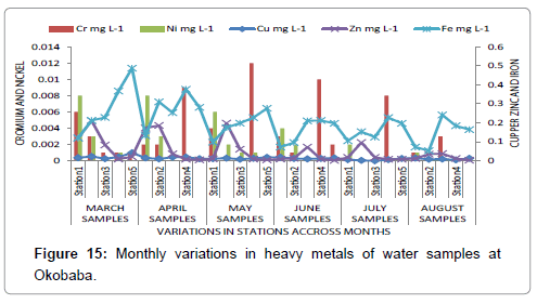 poultry-fisheries-wildlife-sciences-monthly-heavy-metals