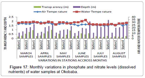 poultry-fisheries-wildlife-sciences-monthly-phosphate-nitrate