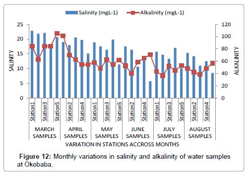 poultry-fisheries-wildlife-sciences-monthly-salinity-alkalinity