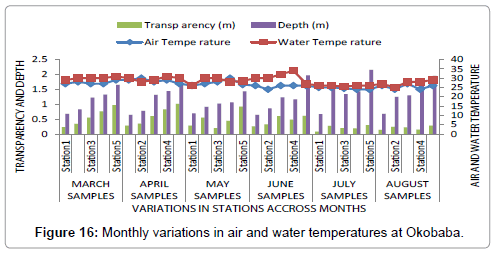 poultry-fisheries-wildlife-sciences-monthly-water-temperatures