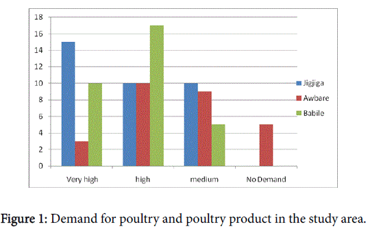 poultry-fisheries-wildlife-sciences-poultry-product-study