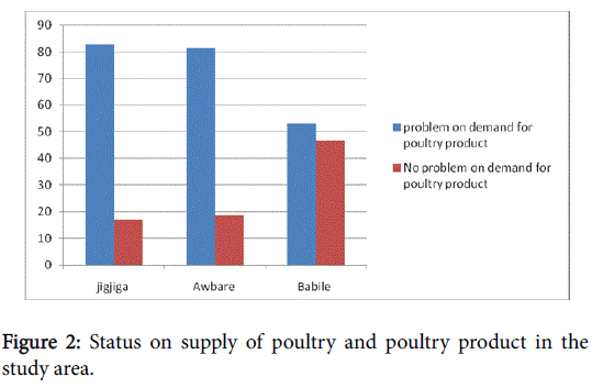 poultry-fisheries-wildlife-sciences-supply-poultry-product