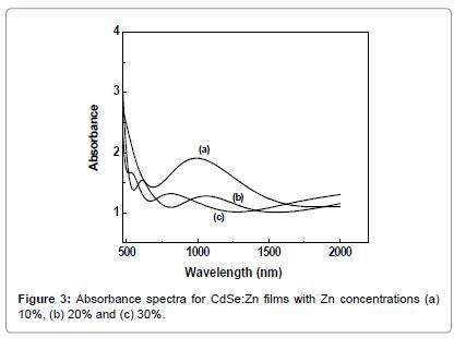 powder-metallurgy-mining-Absorbance-spectra-films