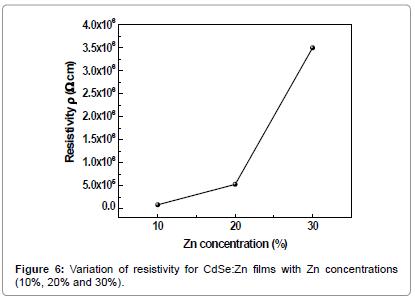 powder-metallurgy-mining-Variation-resistivity-films