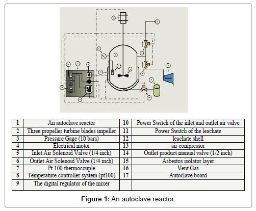 powder-metallurgy-mining-autoclave