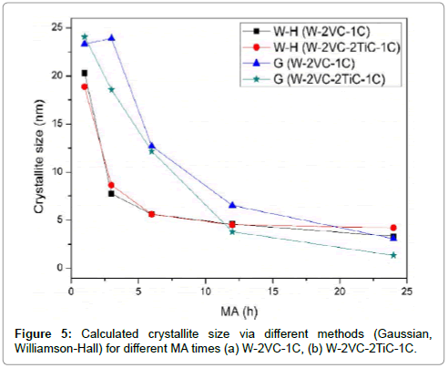 powder-metallurgy-mining-calculated-crystallite