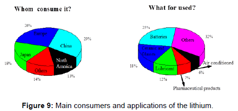 powder-metallurgy-mining-consumers-applications-lithium