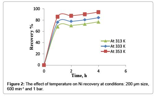 powder-metallurgy-mining-temperature