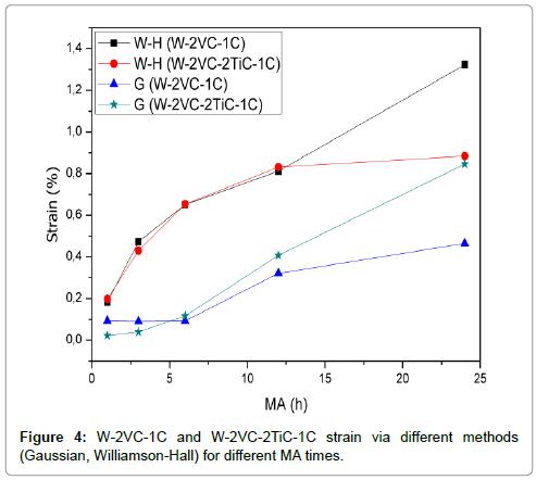 powder-metallurgy-mining-w-2vc-1C-w-2vc-2tic-1c