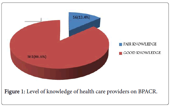 pregnancy-and-child-health-knowledge