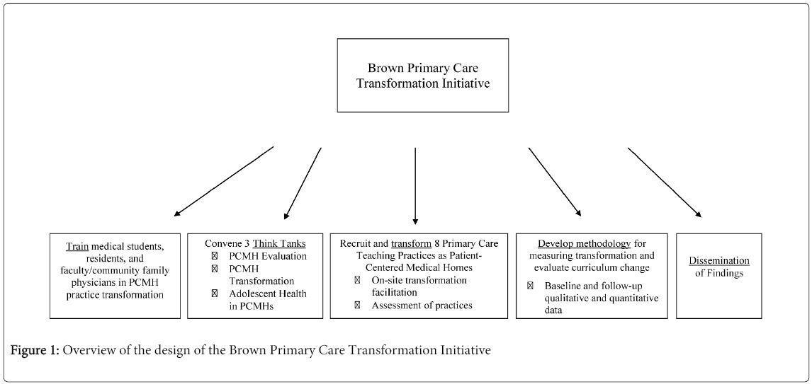 primary-health-care-Brown-Primary