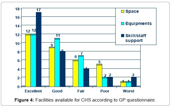 primary-health-care-CHS-according-GP