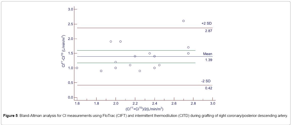 primary-health-care-CI-measurements