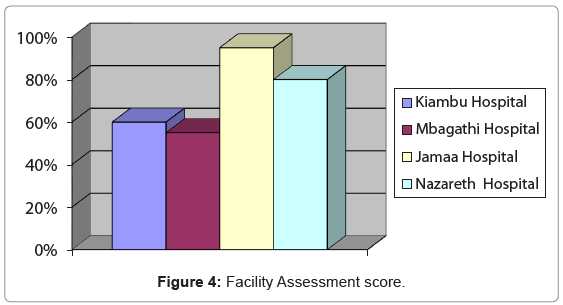 primary-health-care-Facility-Assessment