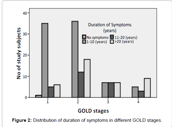 primary-health-care-GOLD-stages