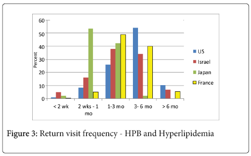 primary-health-care-HPB-Hyperlipidemia