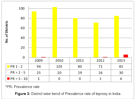 primary-health-care-Prevalence-rate