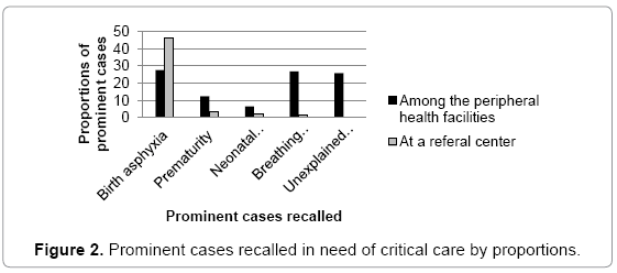 primary-health-care-Prominent-cases