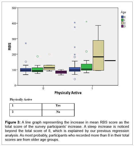 primary-health-care-RBS-score