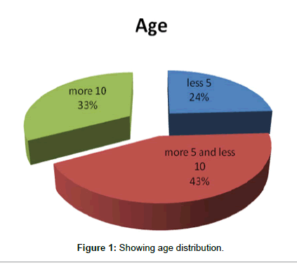 primary-health-care-Showing-age