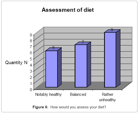 primary-health-care-assess-your-diet