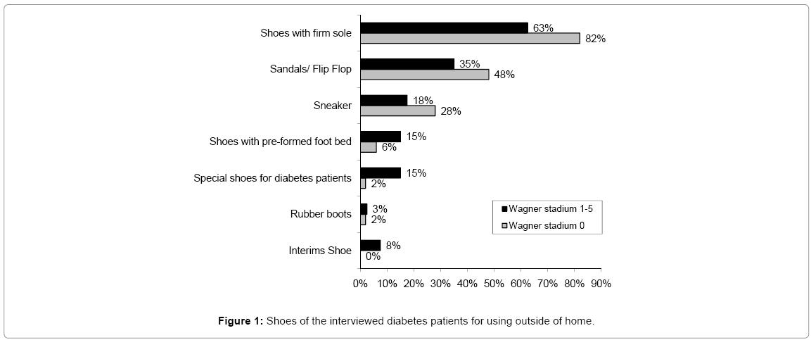 primary-health-care-diabetes-patients