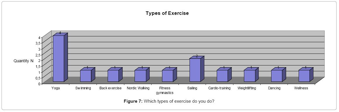 primary-health-care-exercise-do-you-do