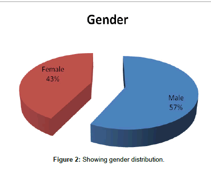 primary-health-care-gender-distribution