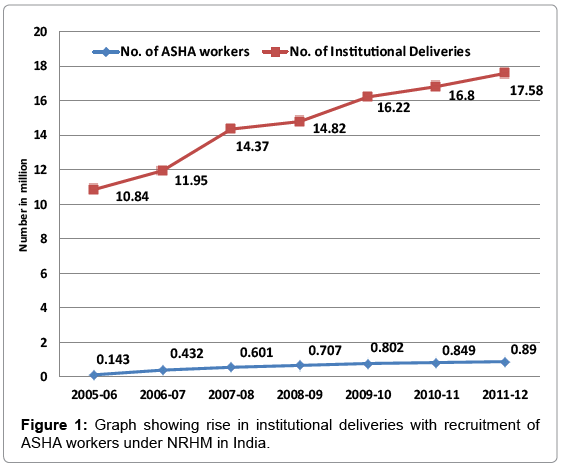 primary-health-care-institutional-deliveries