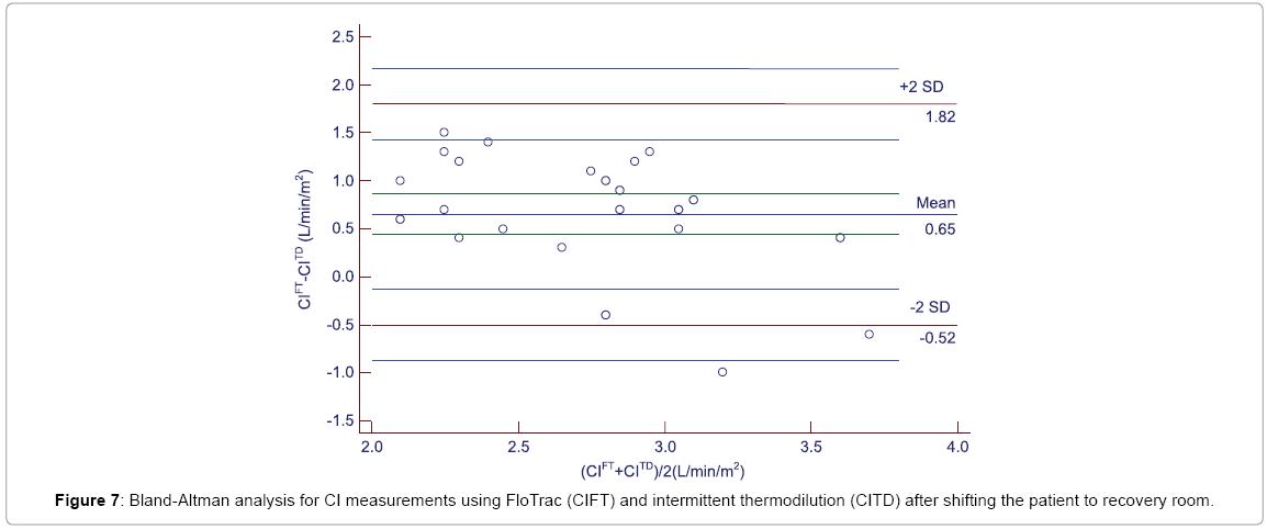 primary-health-care-intermittent-thermodilution