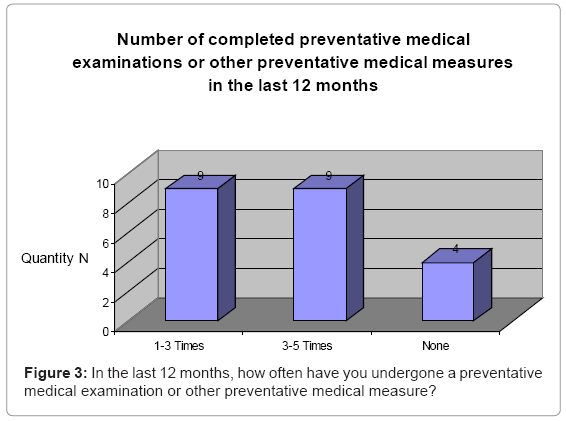 primary-health-care-last-12-months