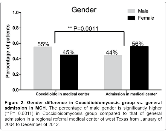 primary-health-care-male-gender