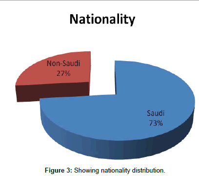 primary-health-care-nationality-distribution