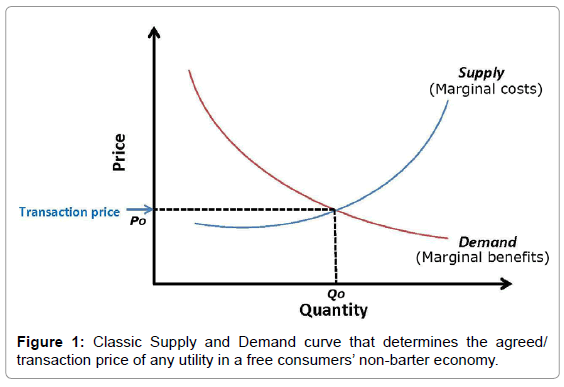 article analysis demand and supply