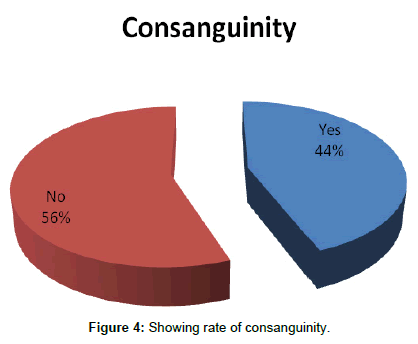 primary-health-care-rate-consanguinity