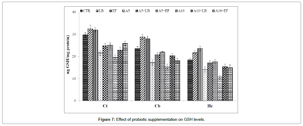 probiotics-health-Effect-of-gsh