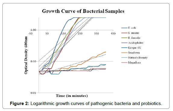 probiotics-health-Logarithmic-growth