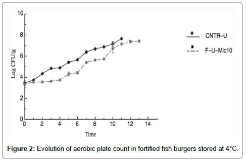probiotics-health-histological-aerobic-plate