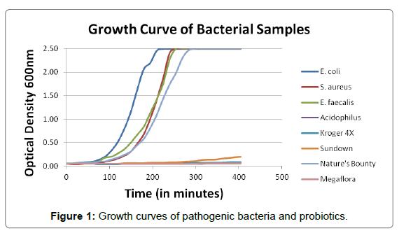 probiotics-health-pathogenic