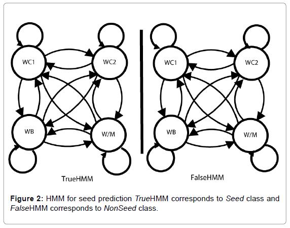 proteomics-bioinformatics-HMM-seed