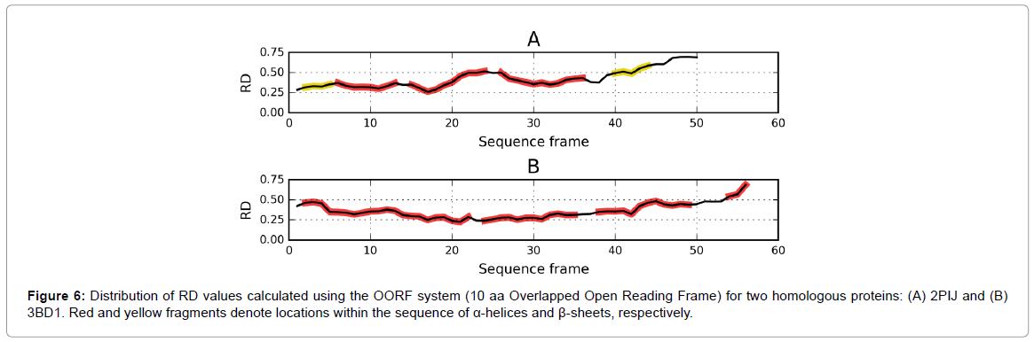 proteomics-bioinformatics-OORF-system