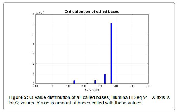 proteomics-bioinformatics-Q-value-distribution