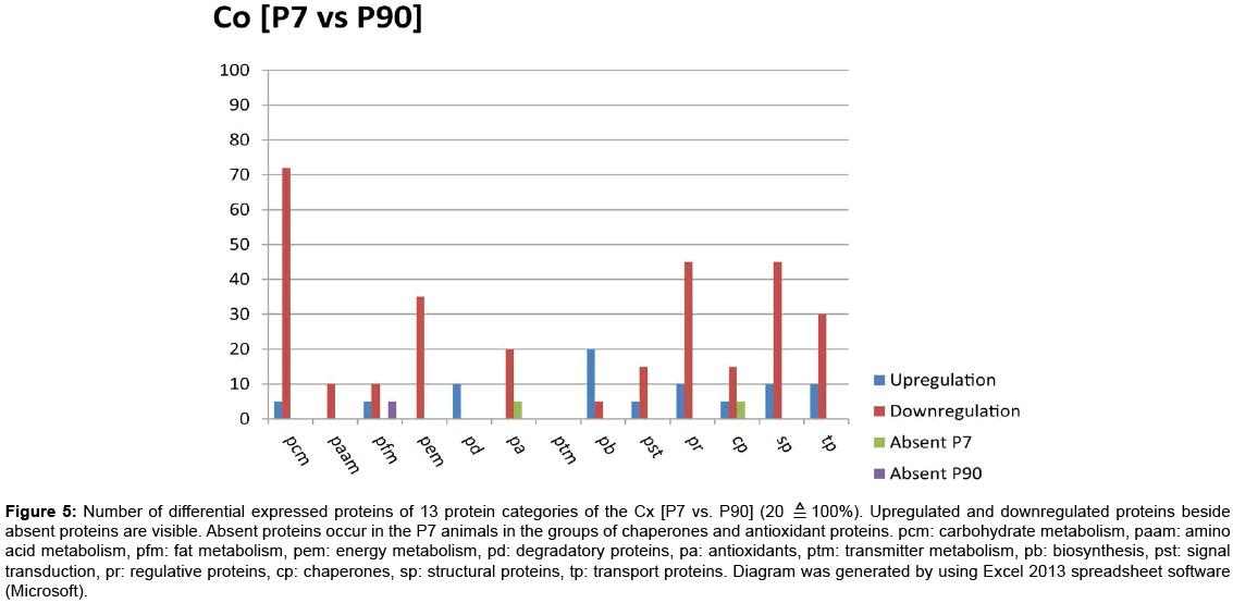 proteomics-bioinformatics-Upregulated-downregulated-proteins