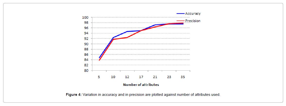 proteomics-bioinformatics-Variation-accuracy