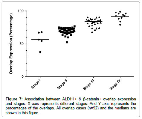 proteomics-bioinformatics-X-axis-represents