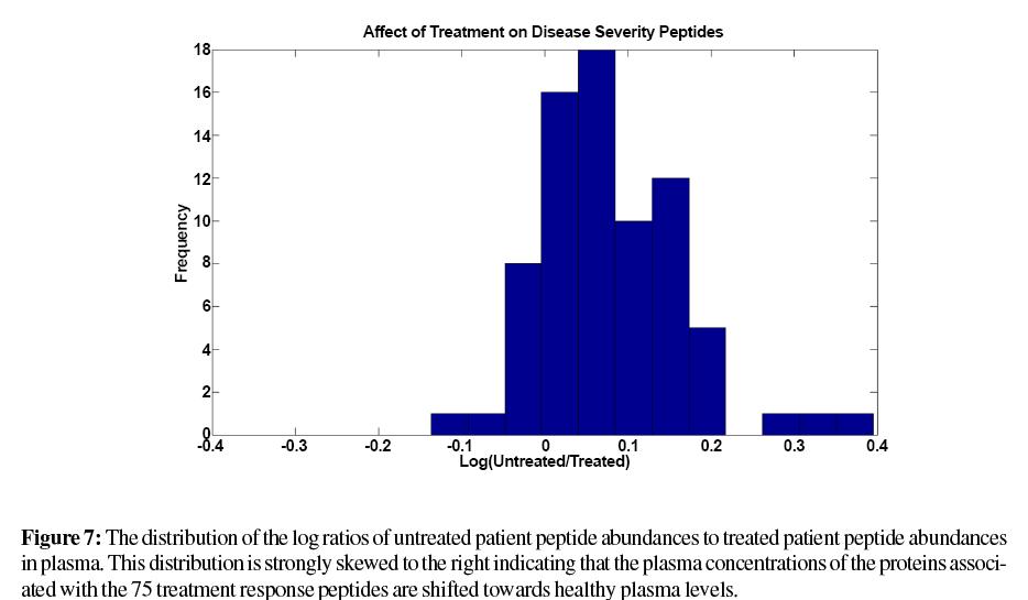 proteomics-bioinformatics-abundances